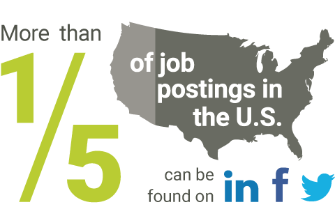 More than one-fifth of job postings in the U.S. can be found on LinkedIn, Facebook and Twitter